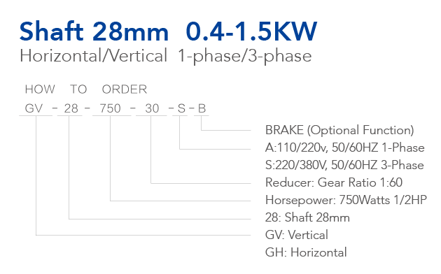 Model Selection Guide of Shaft 28mm 0.4-1.5KW Medium Geared Motor